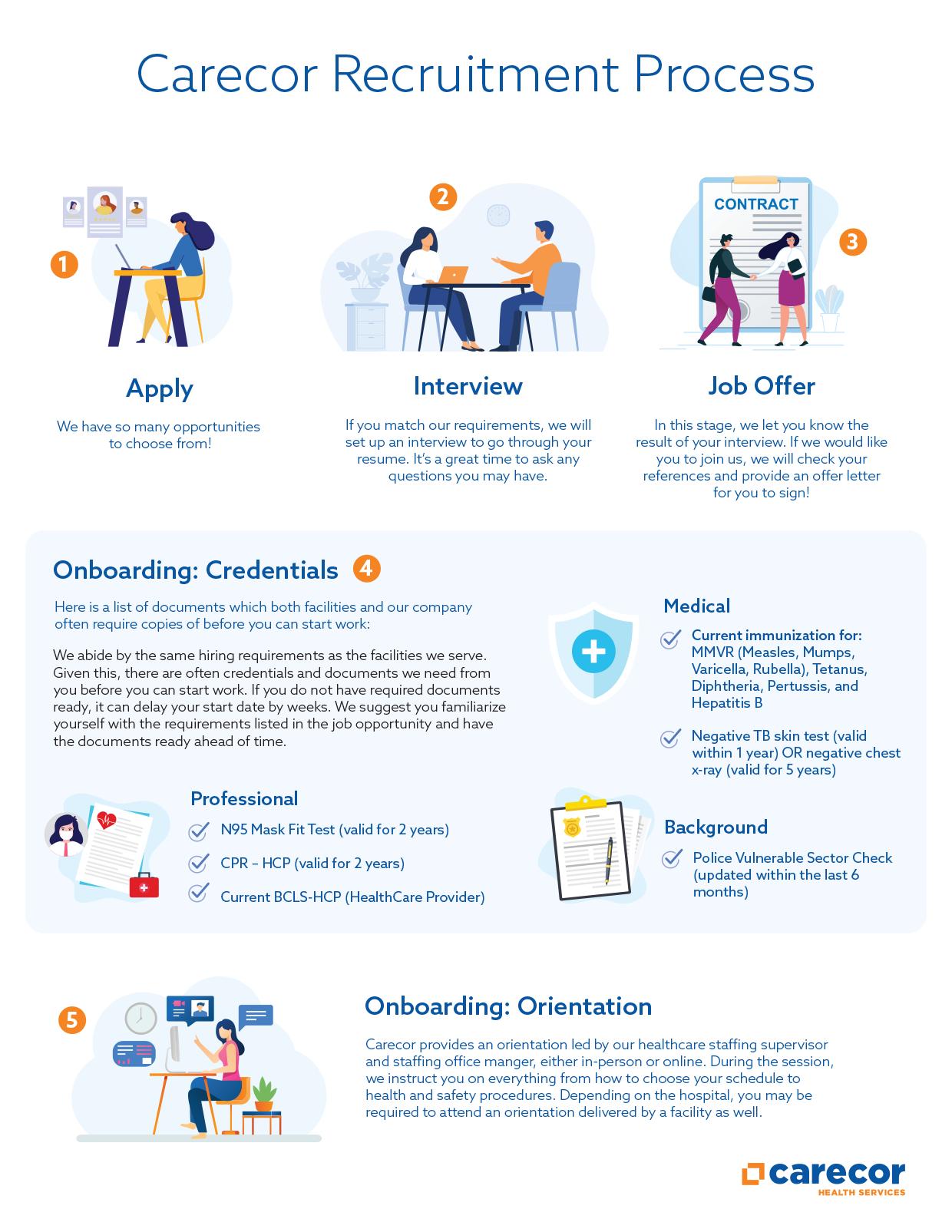 Carecor Recruitment Process
